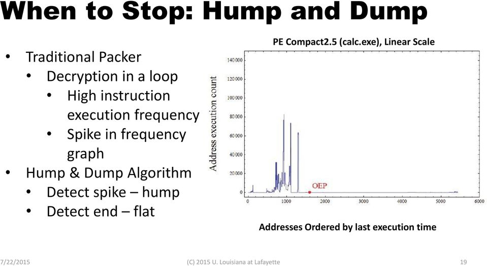 Detect spike hump Detect end flat PE Compact2.5 (calc.