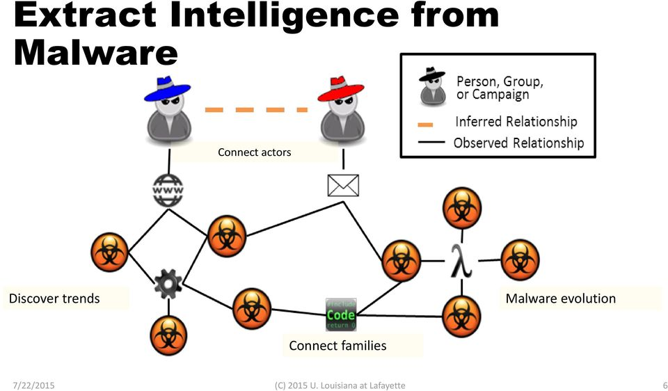 Malware evolution Connect families
