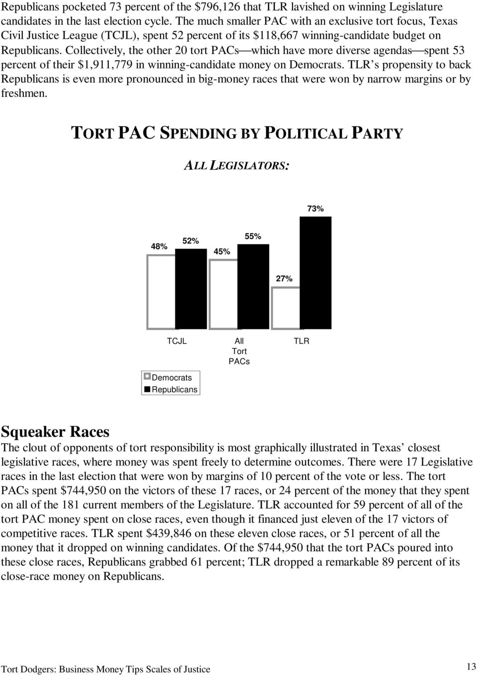 Collectively, the other 20 tort PACs which have more diverse agendas spent 53 percent of their $1,911,779 in winning-candidate money on Democrats.