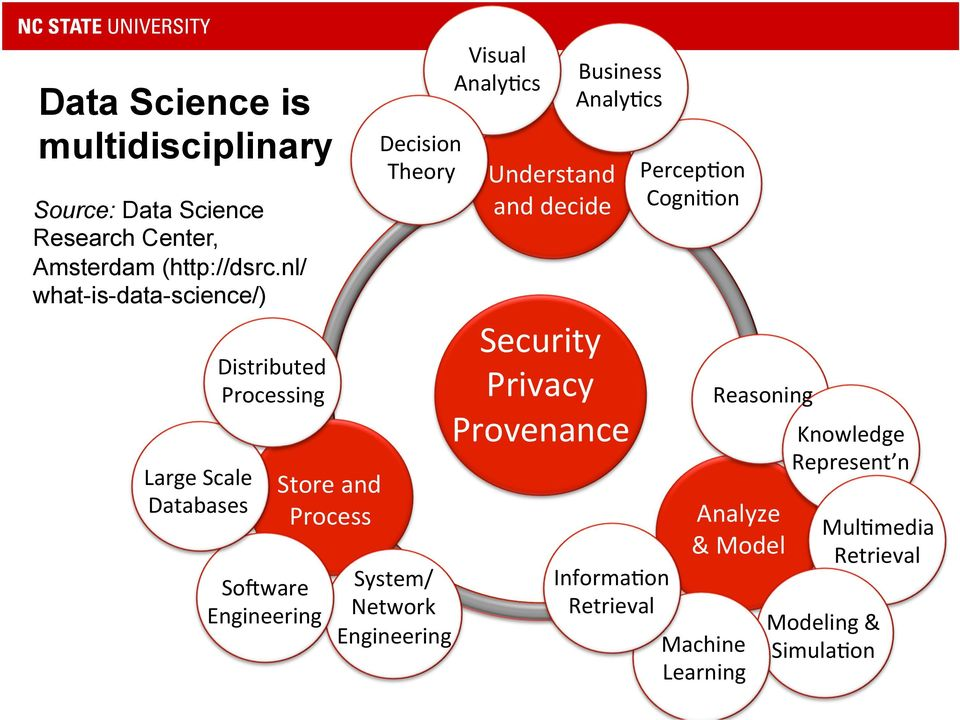 Theory System/ Network Engineering Visual Analy3cs Understand and decide Business Analy3cs Security Privacy Provenance