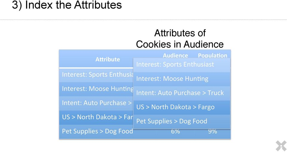 Interest: Moose HunPng 40% 6% Intent: Auto Purchase > Truck Intent: Auto Purchase > Truck 17% 4% US