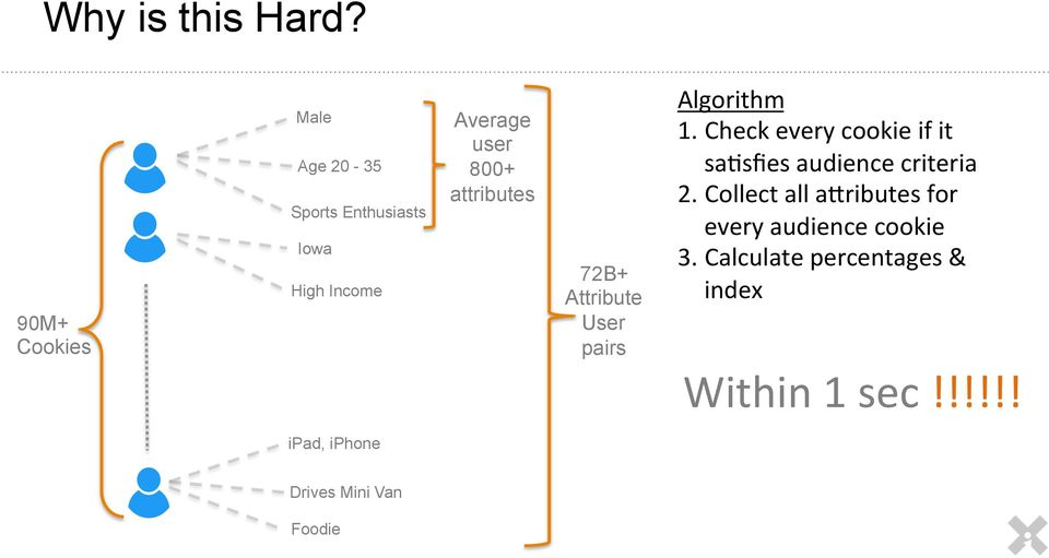 attributes 72B+ Attribute User pairs Algorithm 1.