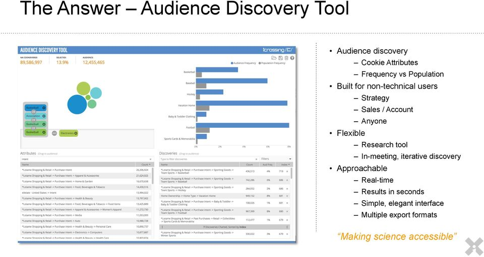 Flexible Research tool In-meeting, iterative discovery Approachable Real-time