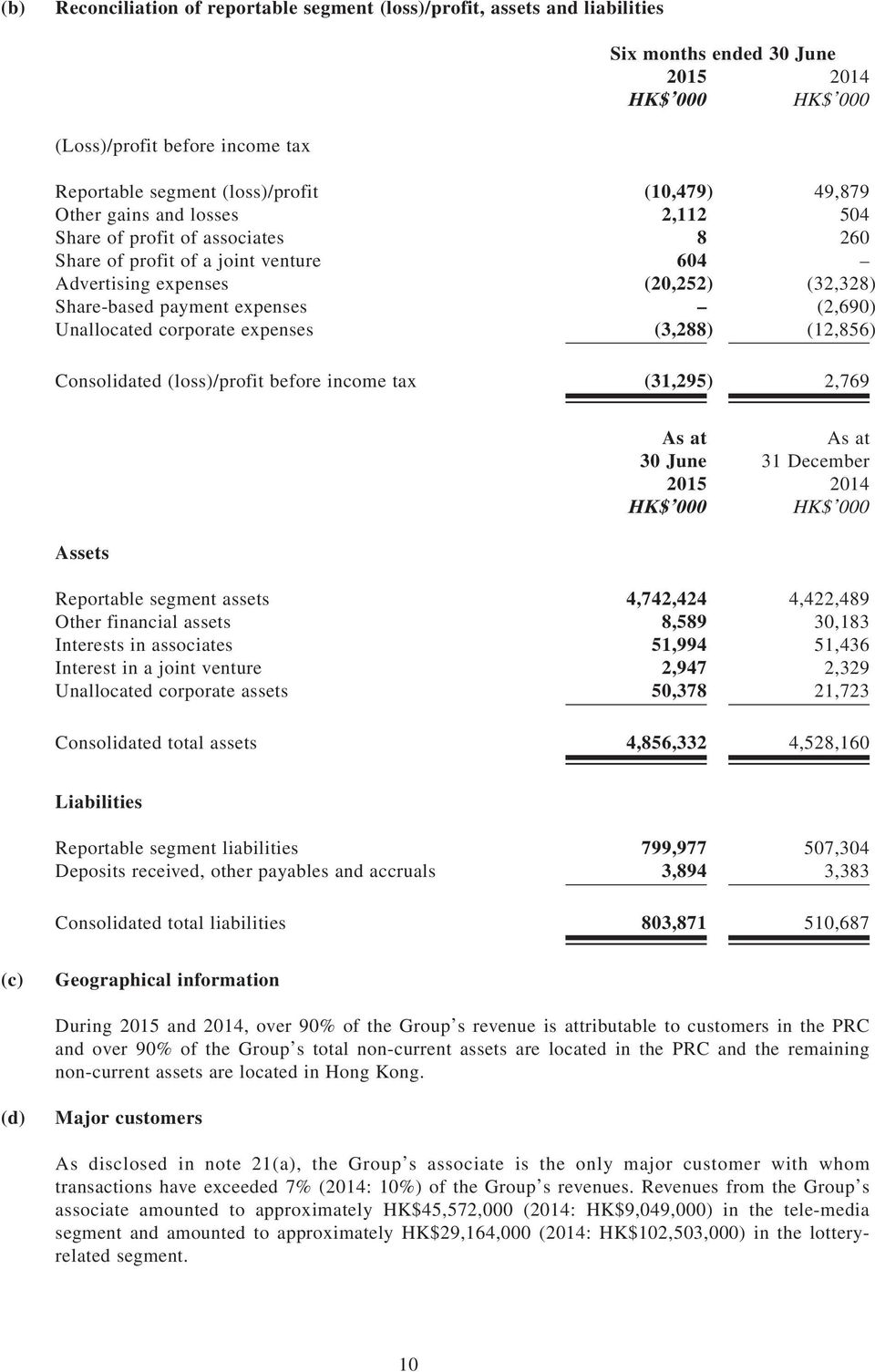 Consolidated (loss)/profit before income tax (31,295) 2,769 30 June 2015 HK$ 000 31 December 2014 HK$ 000 Assets Reportable segment assets 4,742,424 4,422,489 Other financial assets 8,589 30,183