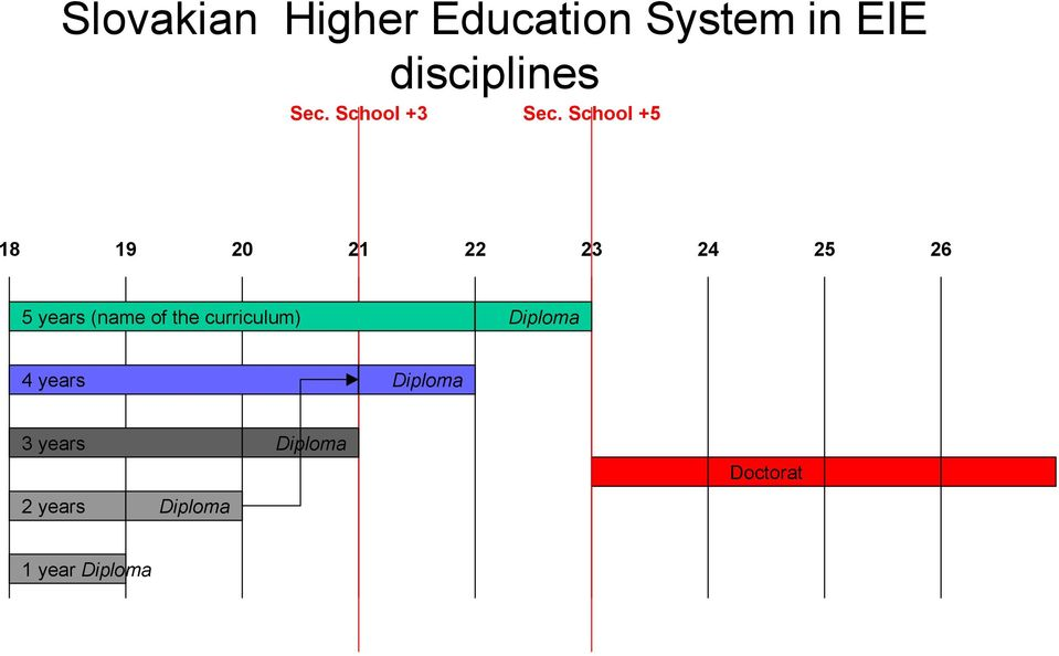 curriculum) Diploma 4 years Diploma 3
