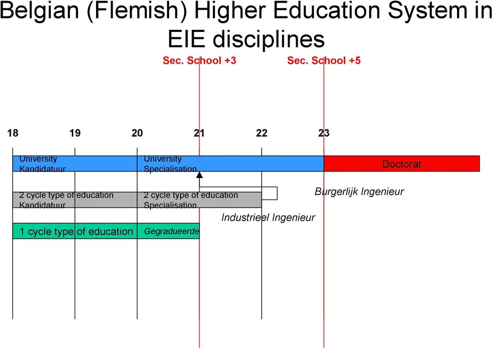 Kandidatuur 1 cycle type of education 2 cycle type of education