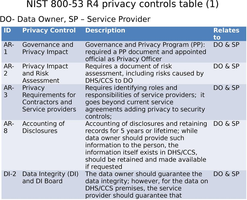 Integrity (DI) and DI Board official as Privacy Officer Requires a document of risk assessment, including risks caused by DHS/CCS to DO Requires identifying roles and responsibilities of service