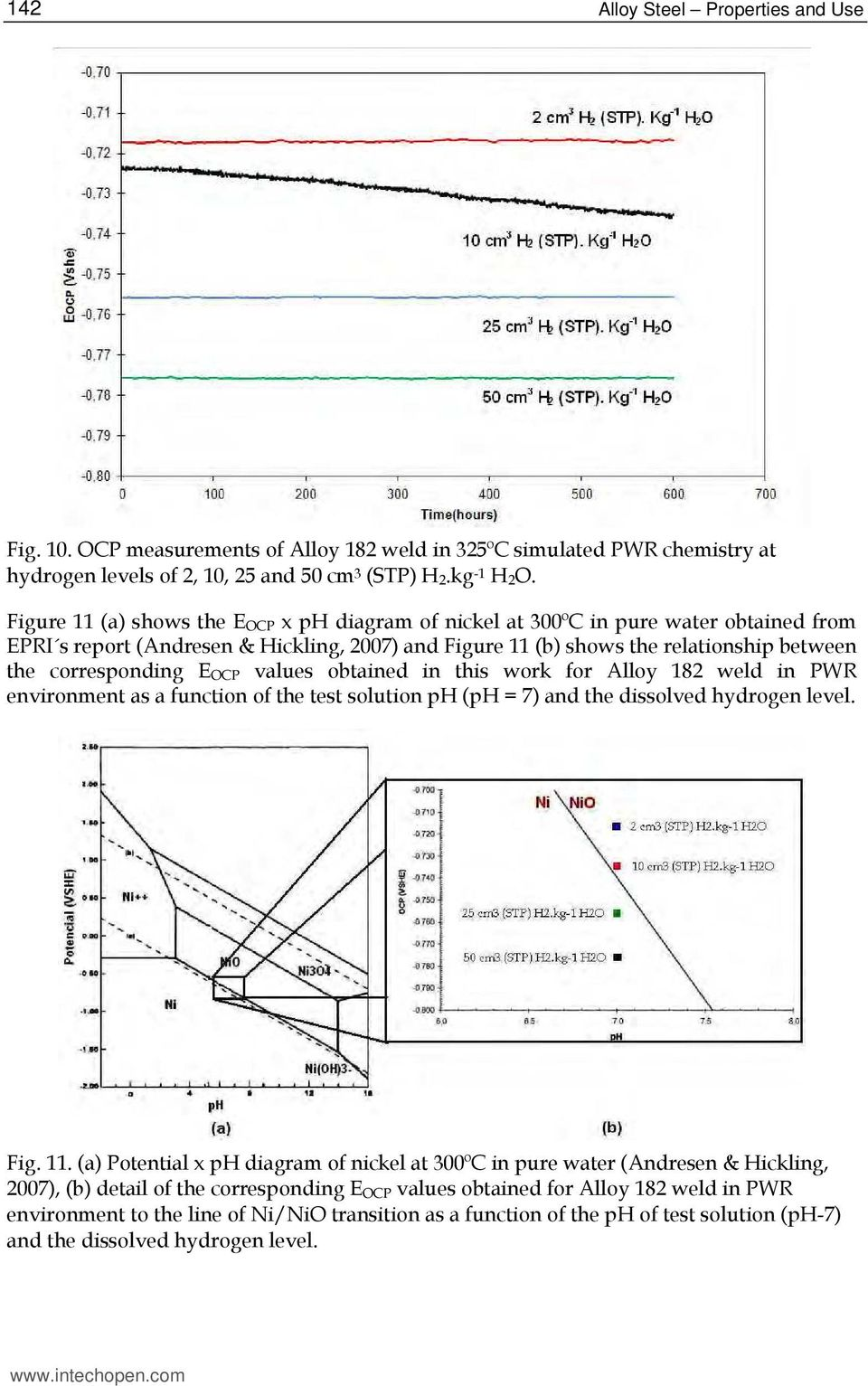 E OCP values obtained in this work for Alloy 182 weld in PWR environment as a function of the test solution ph (ph = 7) and the dissolved hydrogen level. Fig. 11.
