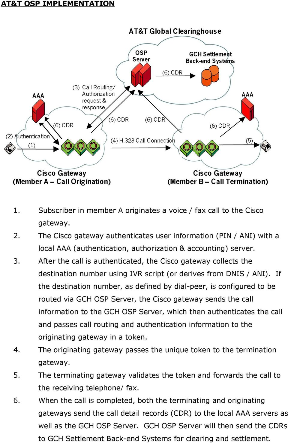 The Cisco gateway authenticates user information (PIN / ANI) with a local AAA (authentication, authorization & accounting) server. 3.