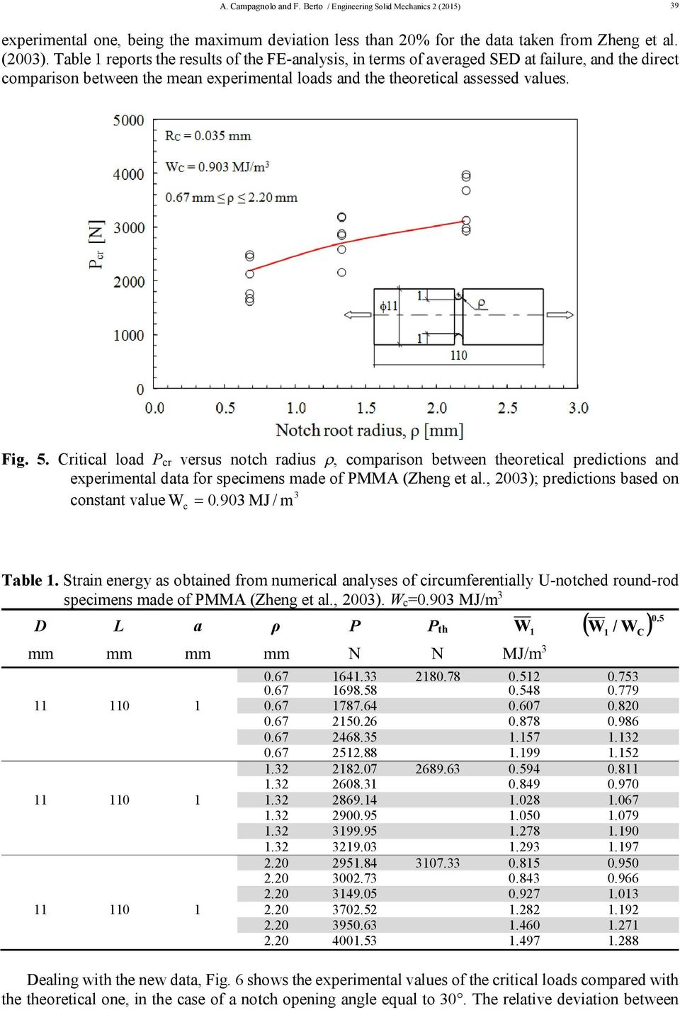 Critical load P cr versus notch radius, comparison between theoretical predictions and experimental data for specimens made of PMMA (Zheng et al., 2003); predictions based on 3 constant value W 0.