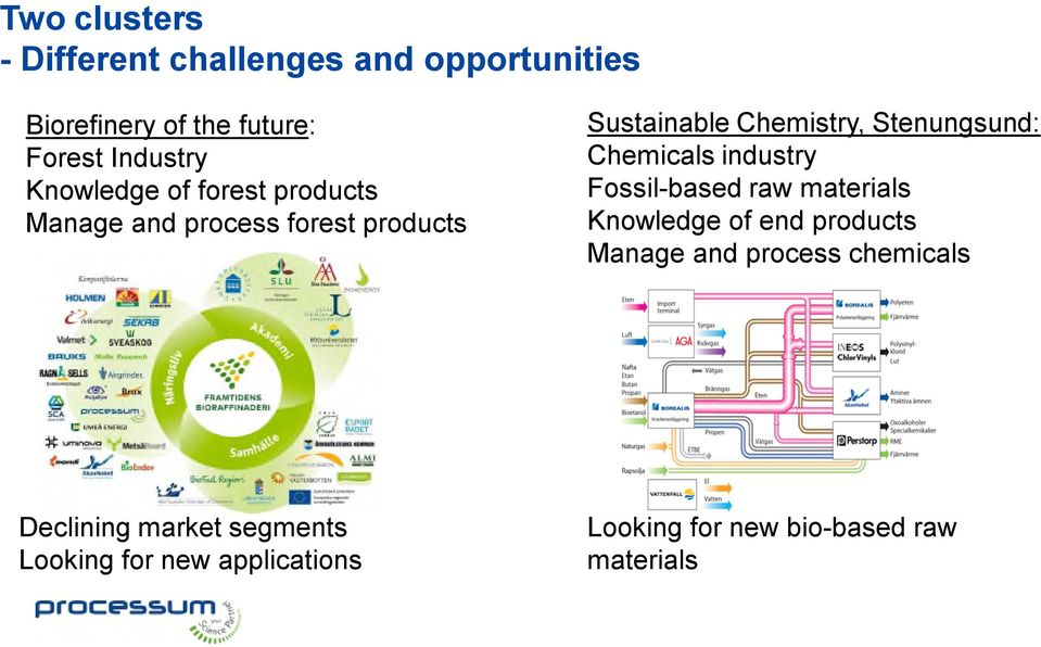 Chemistry, Stenungsund: Chemicals industry Fossil-based raw materials Knowledge of end products Manage