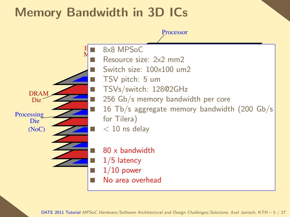 memory bandwidth (200 Gb/s for Tilera) < 10 ns delay 80 x bandwidth 1/5 latency 1/10 power No area overhead