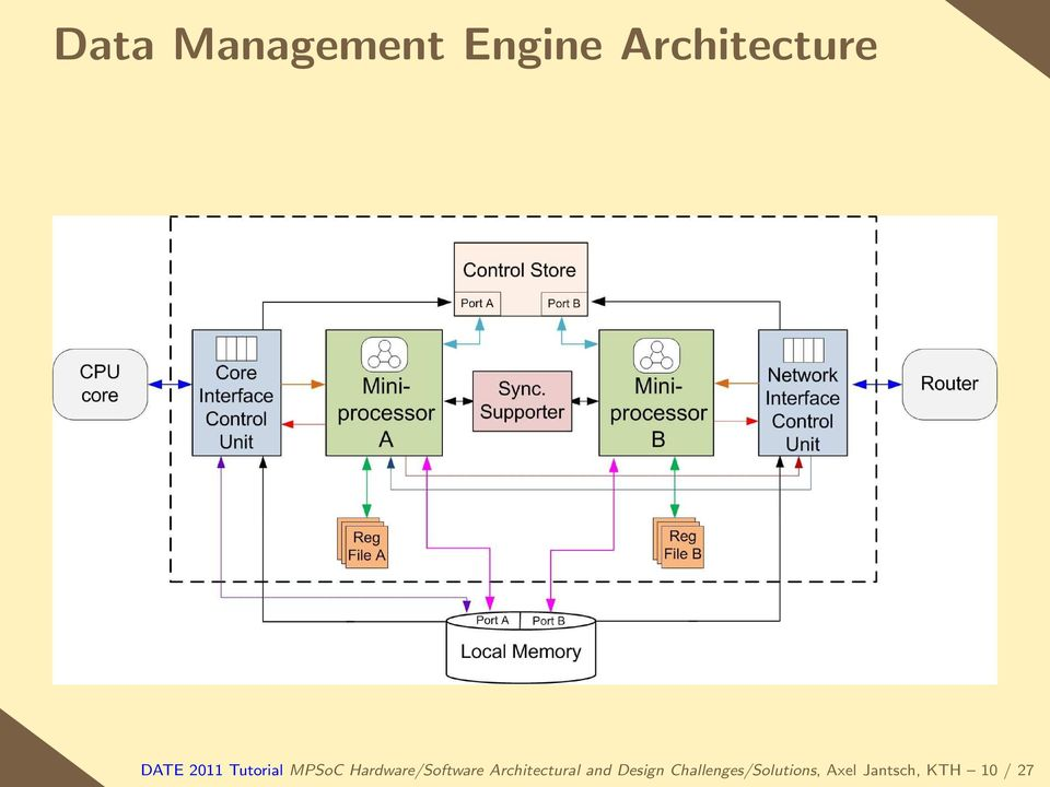 Hardware/Software Architectural and
