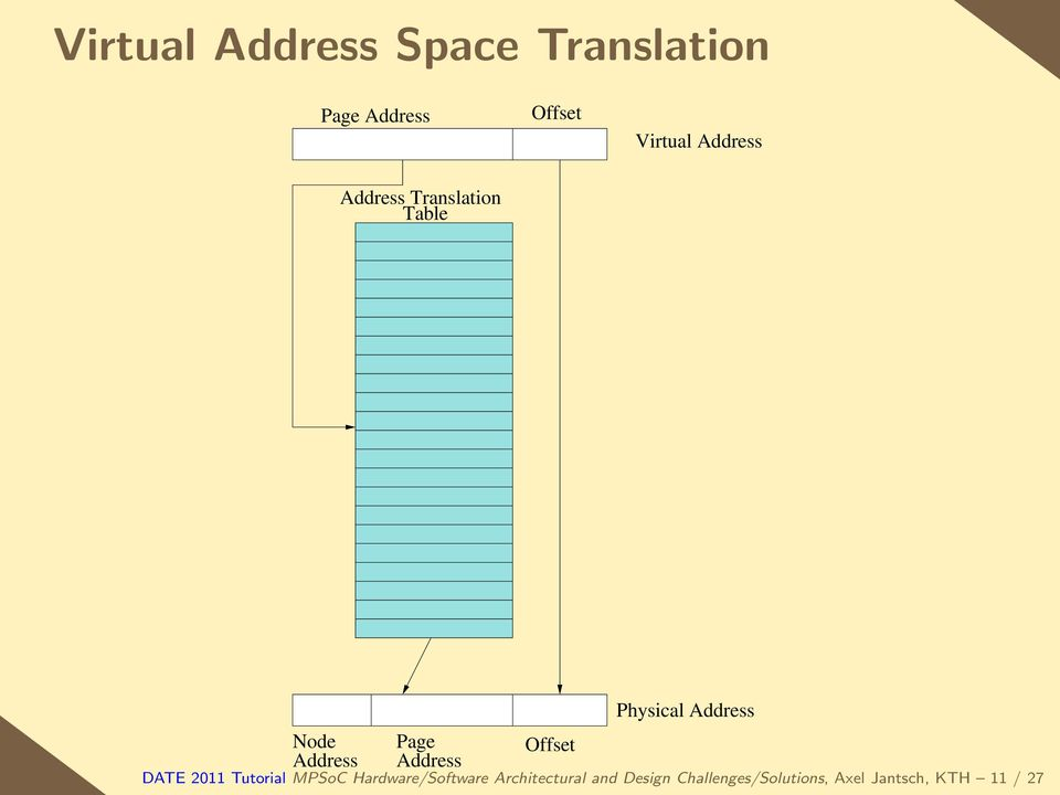 Physical Address Offset DATE 2011 Tutorial MPSoC