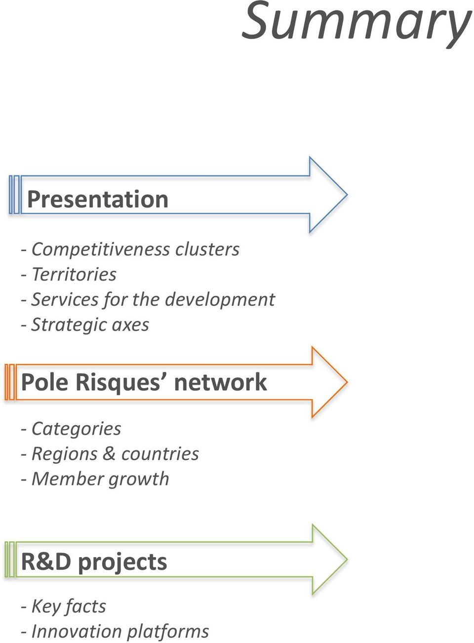 axes Pole Risques network - Categories - Regions &