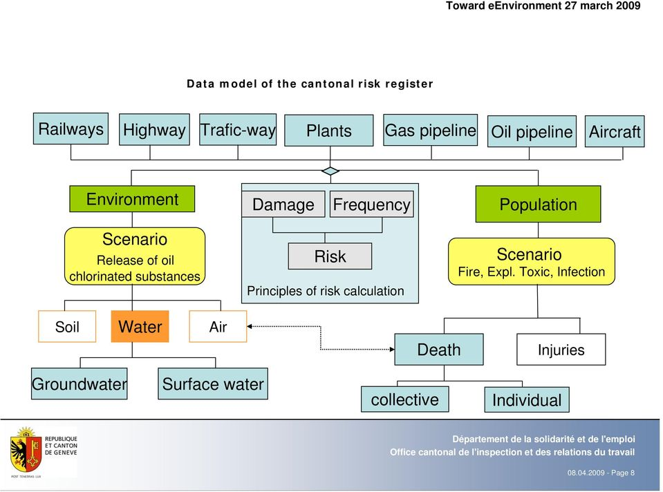 chlorinated substances Risk Principles of risk calculation Scenario Fire, Expl.