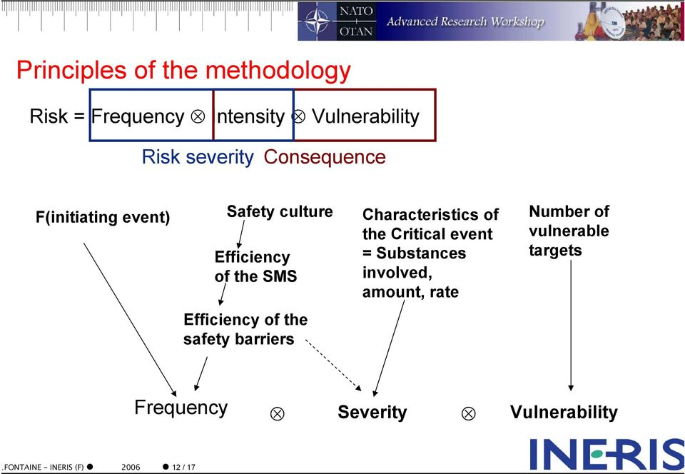 the Critical event = Substances involved, amount, rate Number of vulnerable targets