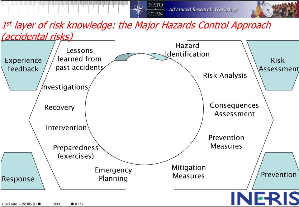 Risk Assessment Recovery Consequences Assessment Intervention Preparedness (exercises)