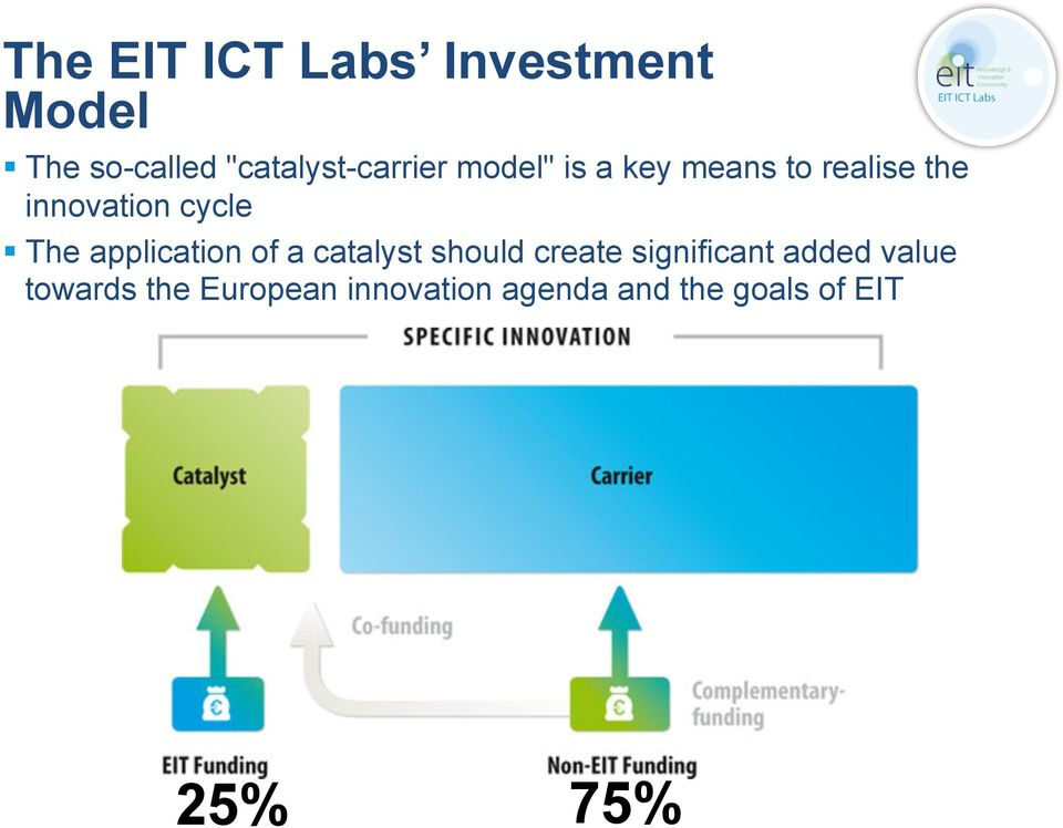 innovation cycle The application of a catalyst should create