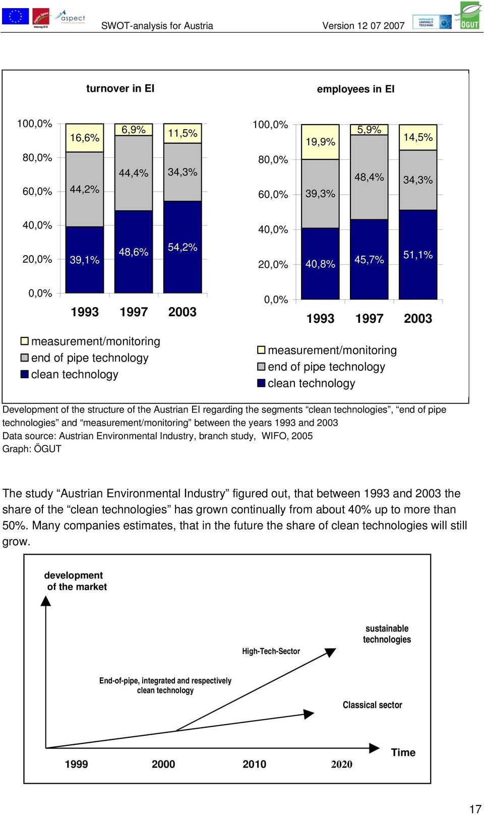 the Austrian EI regarding the segments clean technologies, end of pipe technologies and measurement/monitoring between the years 1993 and 2003 Data source: Austrian Environmental Industry, branch