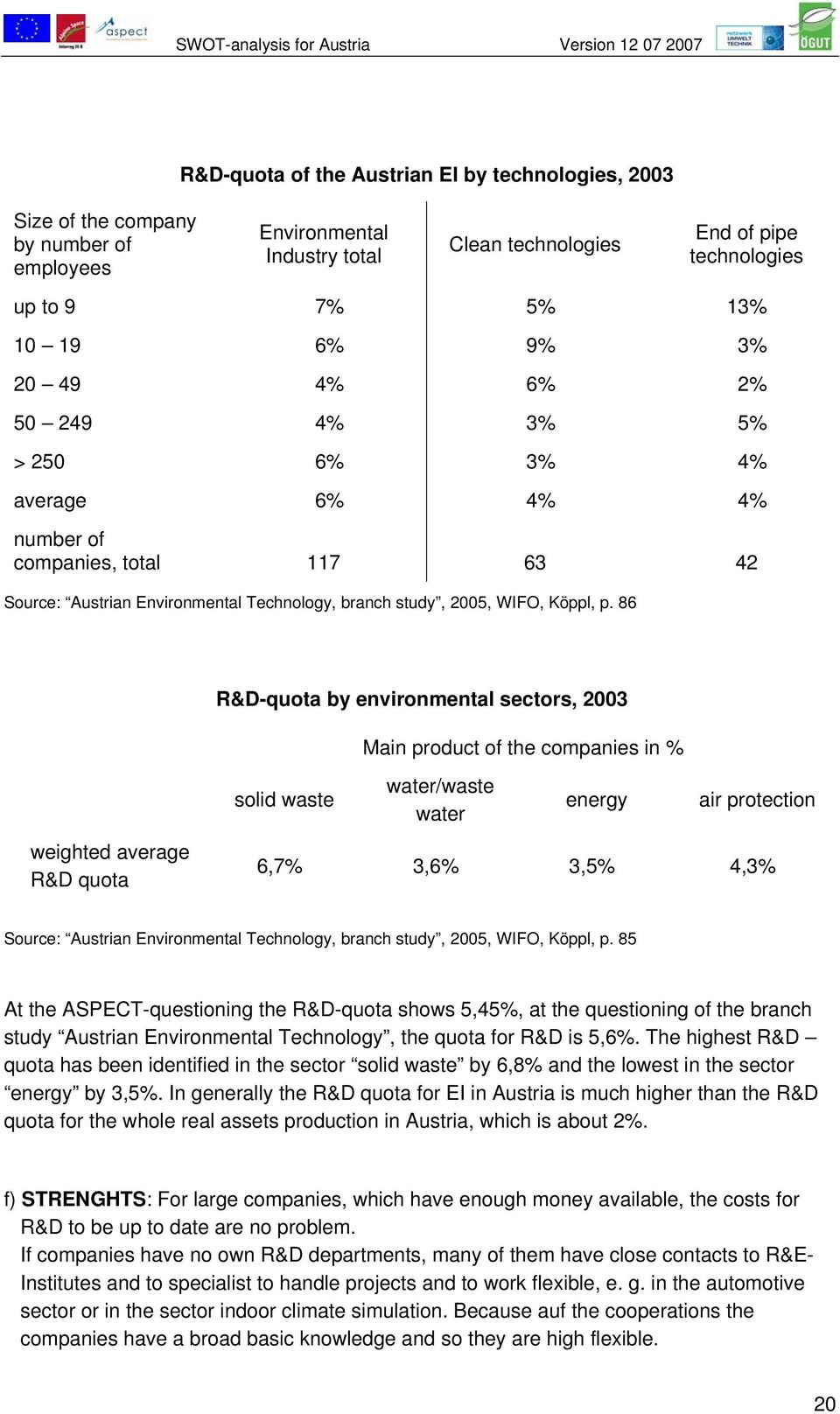 86 R&D-quota by environmental sectors, 2003 Main product of the companies in % weighted average R&D quota solid waste water/waste water energy air protection 6,7% 3,6% 3,5% 4,3% Source: Austrian