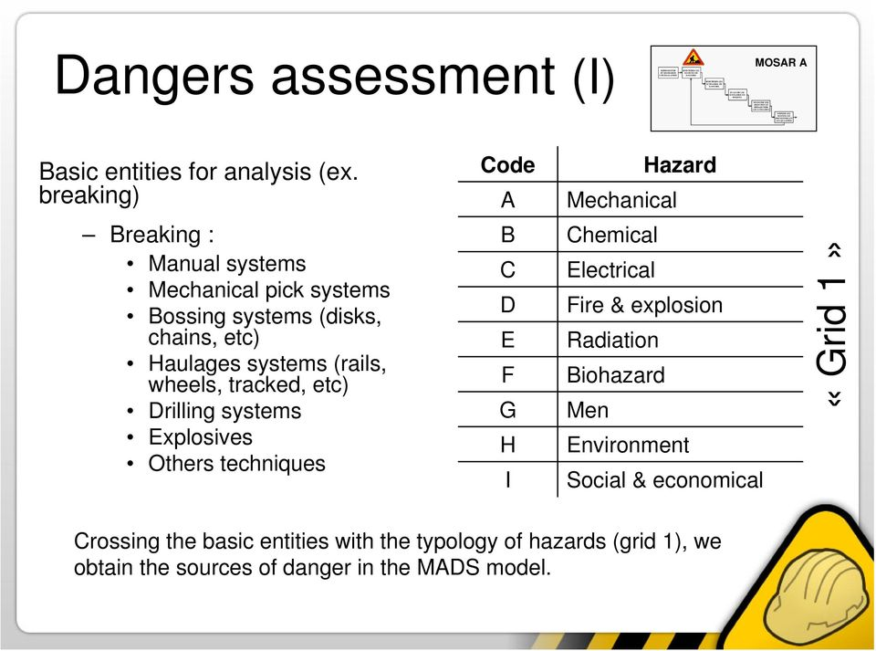 breaking) Code A Hazard Mechanical Breaking : Manual systems Mechanical pick systems Bossing systems (disks, chains, etc) Haulages systems (rails, wheels, tracked, etc)
