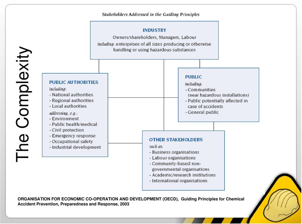 Guiding Principles for Chemical Accident