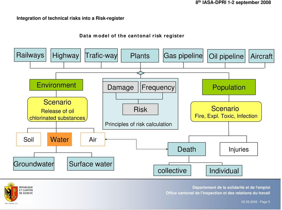 Scenario Release of oil chlorinated substances Risk Principles of risk calculation Scenario Fire, Expl.