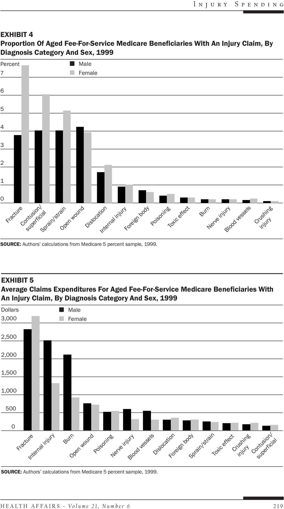 Expenditures For Aged Fee-For-Service Medicare Beneficiaries With An Injury Claim, By Diagnosis Category And Sex, 1999 Dollars 3,000 Male Female 2,500 2,000 1,500 1,000 500 0 Fracture
