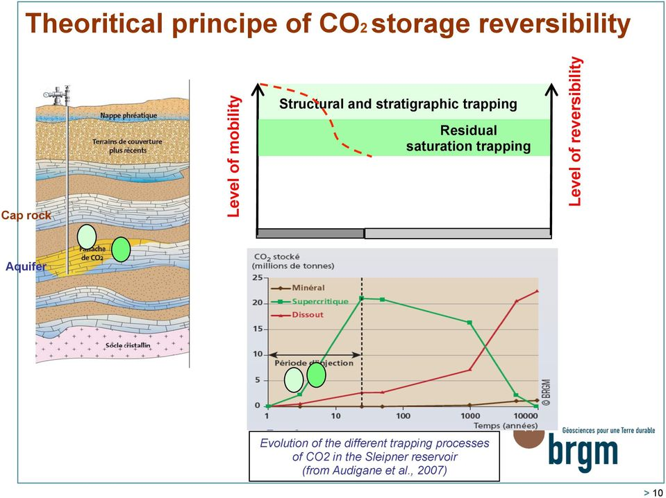 reversibility Aquifer Evolution of the different trapping processes of CO2