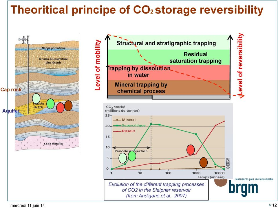 trapping by chemical process Level of reversibility Aquifer Evolution of the different