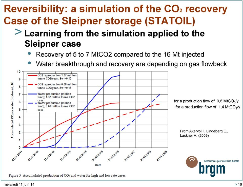 Water breakthrough and recovery are depending on gas flowback for a production flow of 0,6 MtCO 2 /y