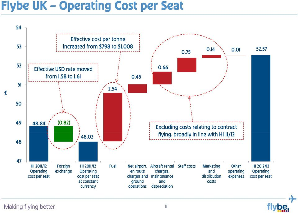 02 Excluding costs relating to contract flying, broadly in line with H1 11/12 47 H1 2011/12 Operating cost per seat Foreign exchange H1 2011/12 Operating cost