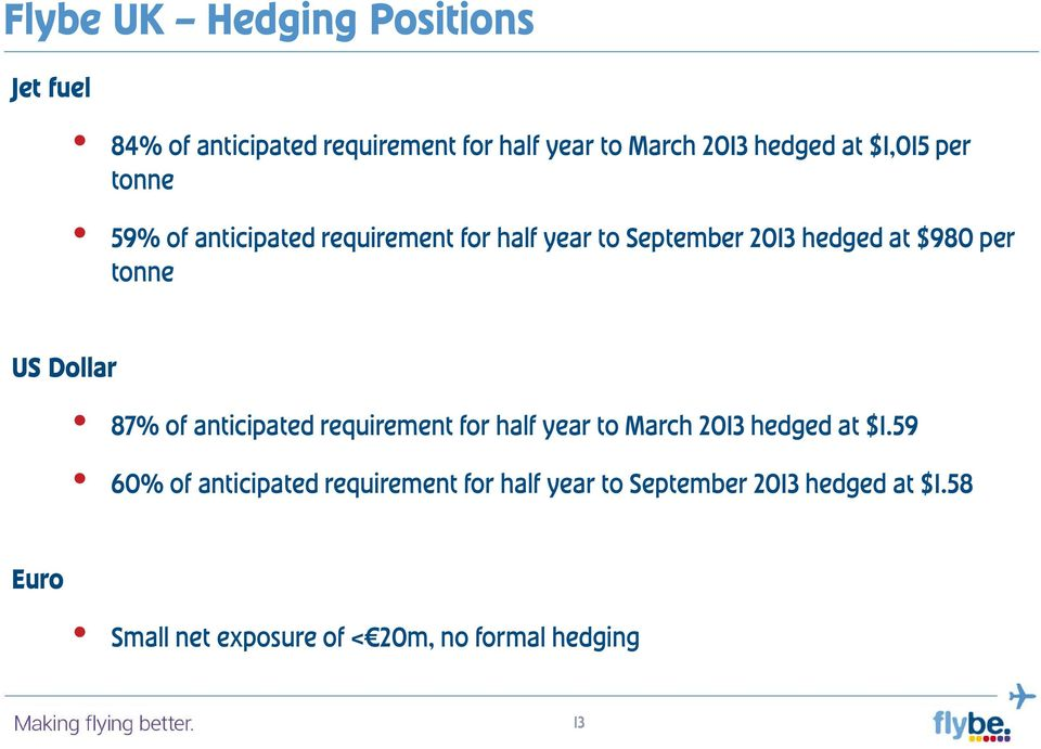 US Dollar 87% of anticipated requirement for half year to March 2013 hedged at $1.