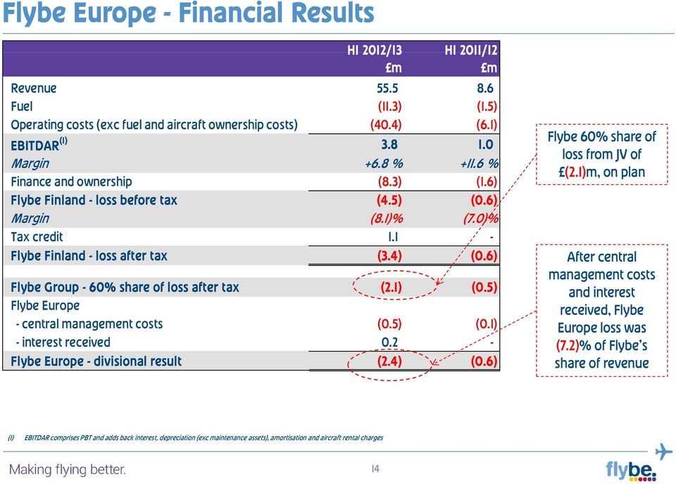6) Flybe 60% share of loss from JV of (2.1)m, on plan After central management costs Flybe Group - 60% share of loss after tax (2.1) (0.