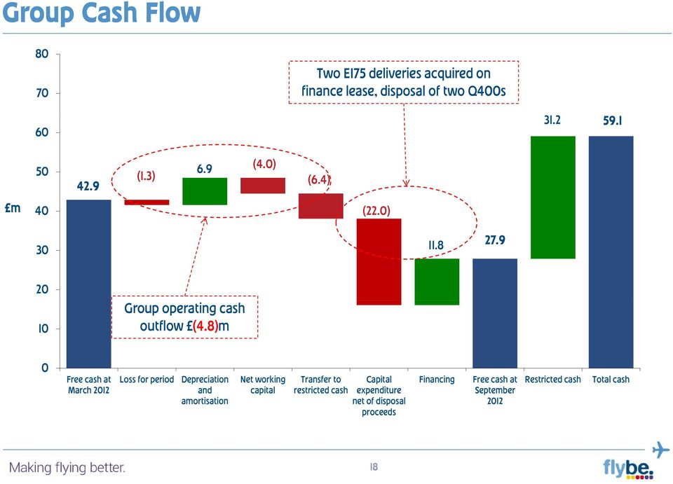 8)m 0 Free cash at March 2012 Loss for period Depreciation and amortisation Net working capital Transfer to