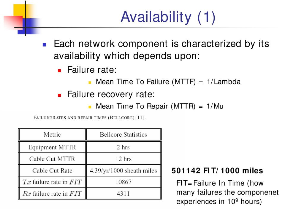 /Lambda Failure recovery rate: ea Time To Repair TTR /u 5042