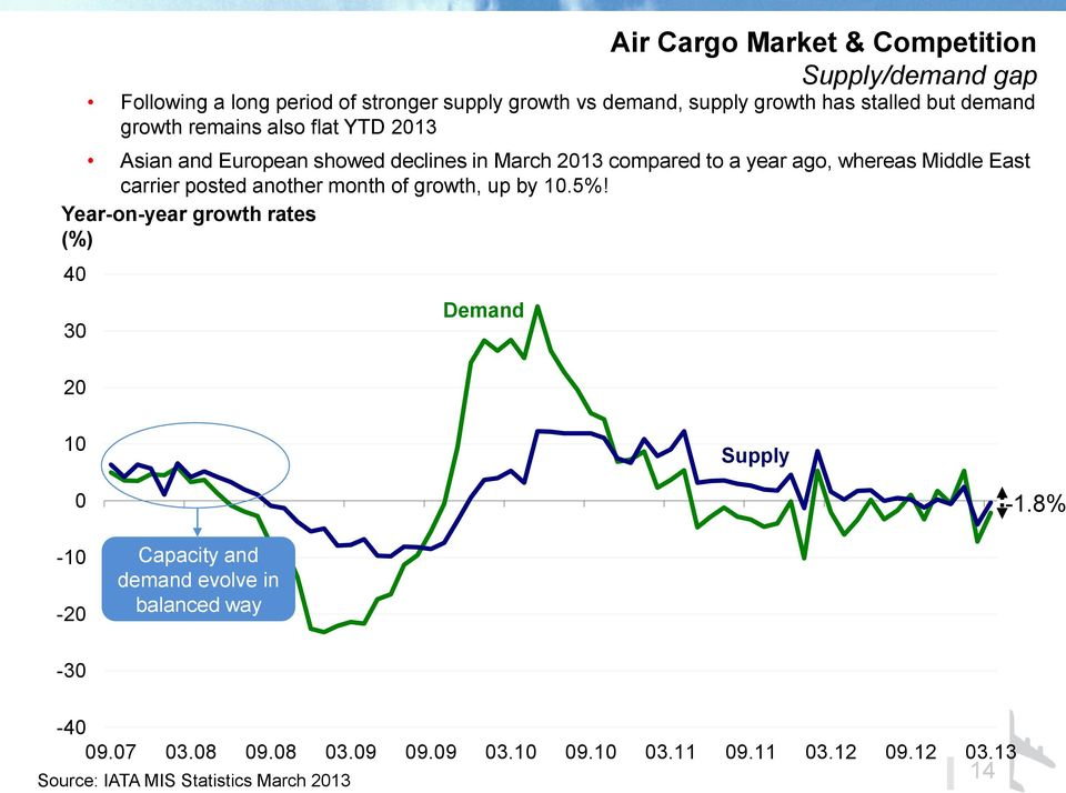 carrier posted another month of growth, up by 10.5%! Year-on-year growth rates (%) 40 30 20 Demand 10 Supply 0-1.