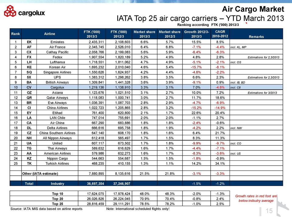 3% 4 FX Fedex 1,907,554 1,820,189 5.2% 4.9% 4.8% 2.8% Estimations for 2,3/2013 5 LH Lufthansa 1,718,551 1,811,062 4.7% 4.9% -5.1% -2.1% incl. OS 6 KE Korean Air 1,695,232 2,010,040 4.6% 5.4% -15.