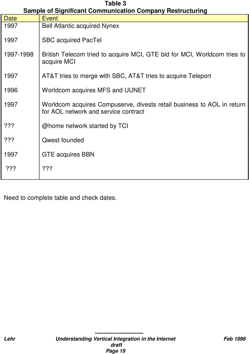 to acquire Teleport 1996 Worldcom acquires MFS and UUNET 1997 Worldcom acquires Compuserve, divests retail business to AOL in return for AOL