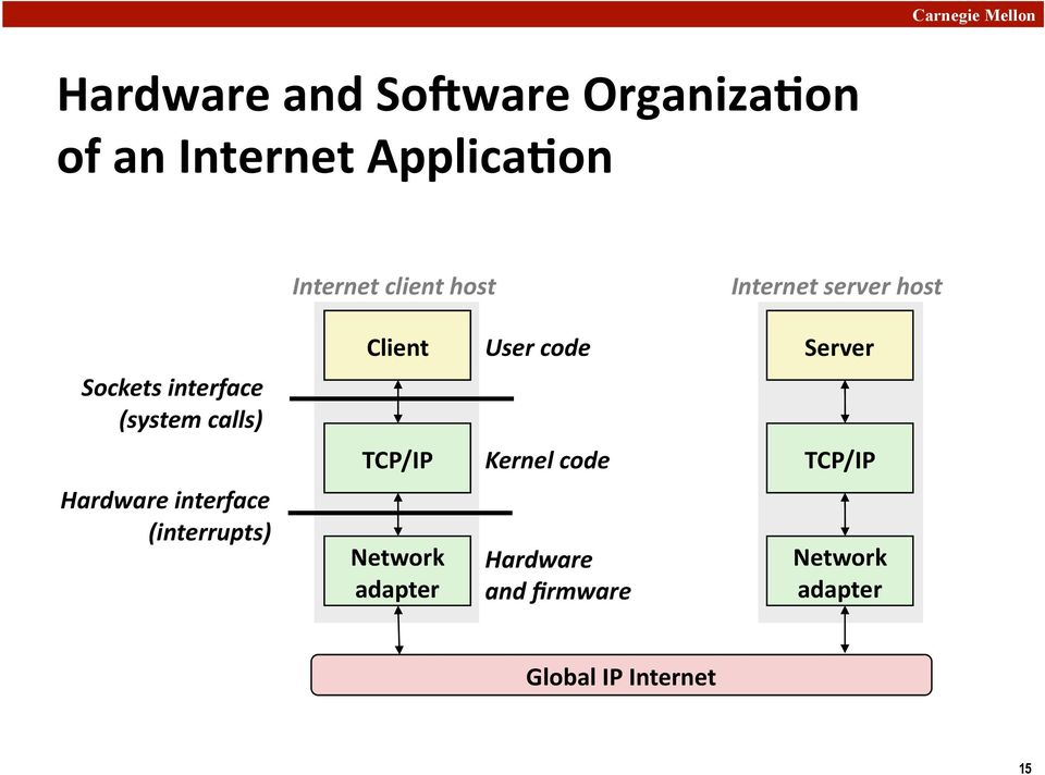 interface (system calls) TCP/IP Kernel code TCP/IP Hardware interface