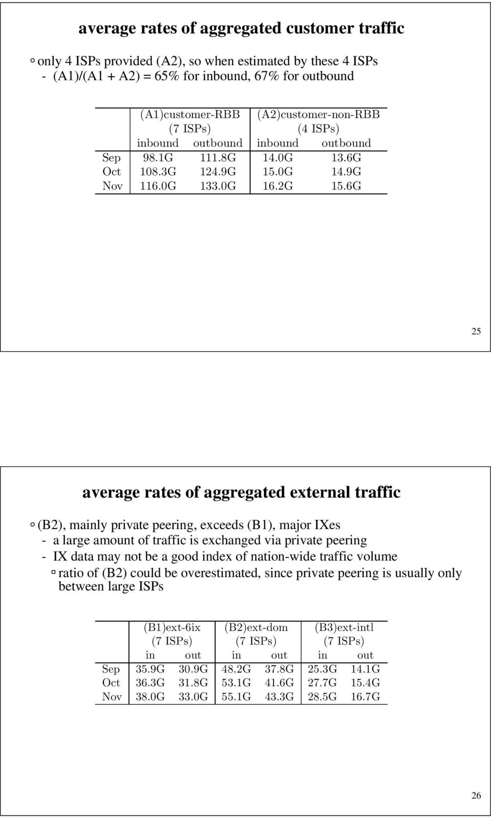 6G 25 average rates of aggregated external traffic (B2), mainly private peering, exceeds (B1), major IXes - a large amount of traffic is exchanged via private peering - IX data may not be a good