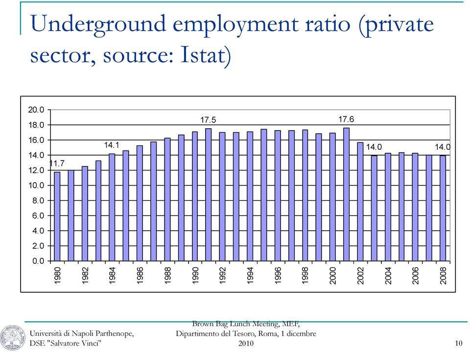 (private sector, source: Istat) 20.0 18.0 17.5 17.6 16.