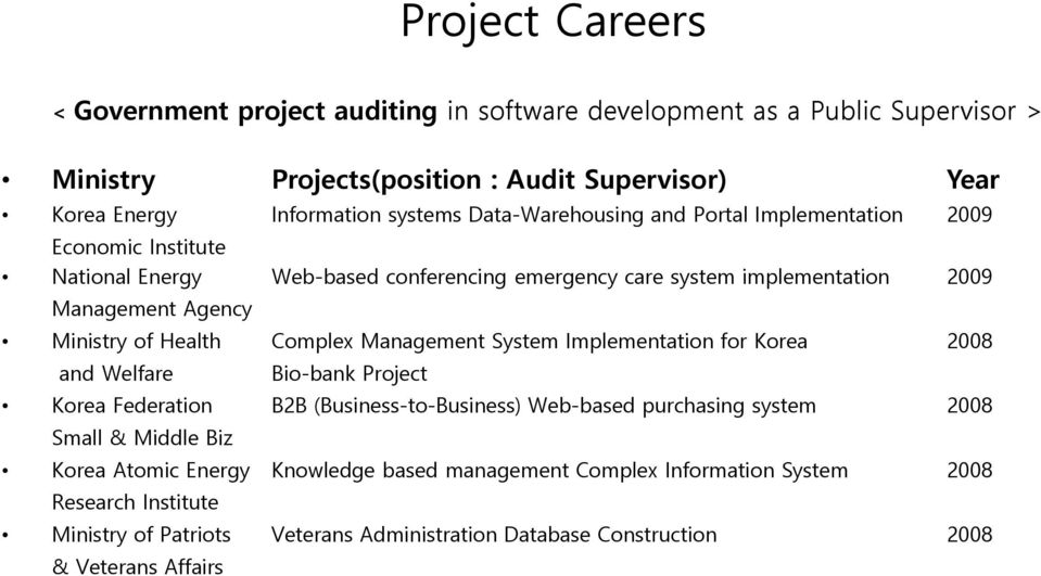 Health Complex Management System Implementation for Korea 2008 and Welfare Bio-bank Project Korea Federation B2B (Business-to-Business) Web-based purchasing system 2008 Small &