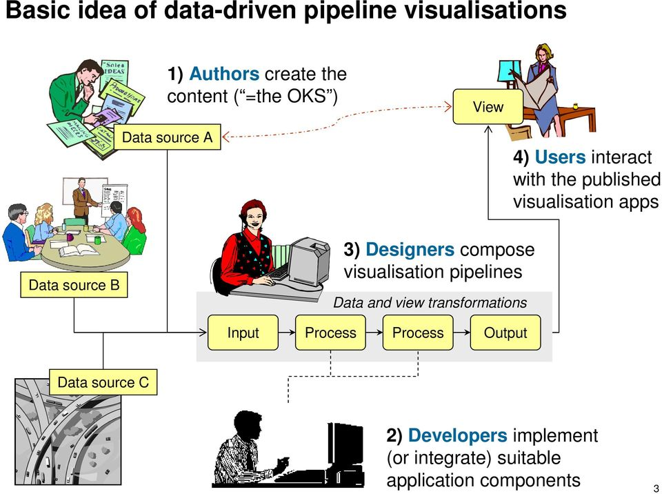 Designers compose visualisation pipelines Data and view transformations Input Process