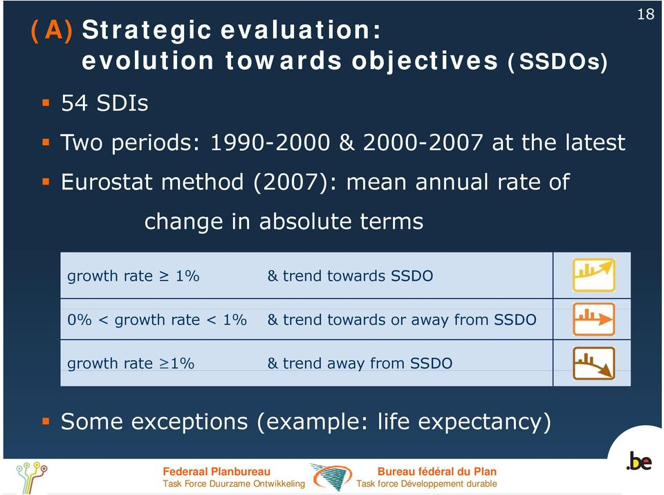 absolute terms growth rate 1% & trend towards SSDO 0% < growth rate < 1% & trend towards