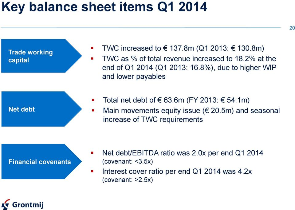 8%), due to higher WIP and lower payables Net debt Total net debt of 63.6m (FY 2013: 54.1m) Main movements equity issue ( 20.