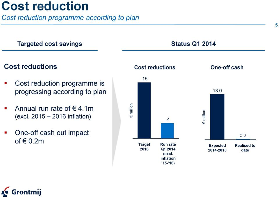 reductions 15 One-off cash 13.0 Annual run rate of 4.1m (excl.