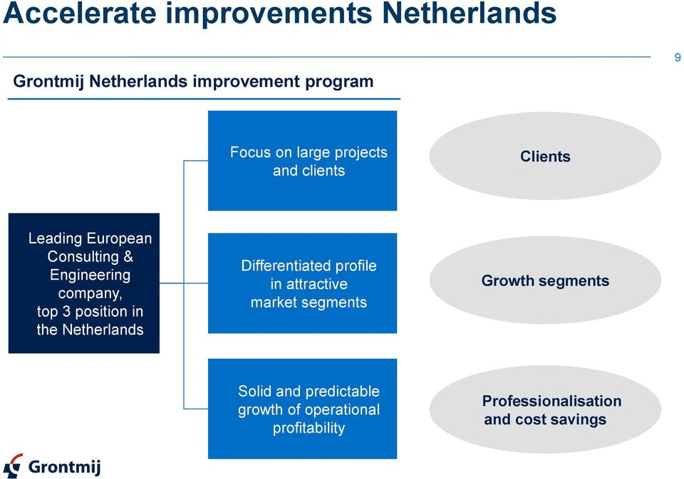 position in the Netherlands Differentiated profile in attractive market segments Growth