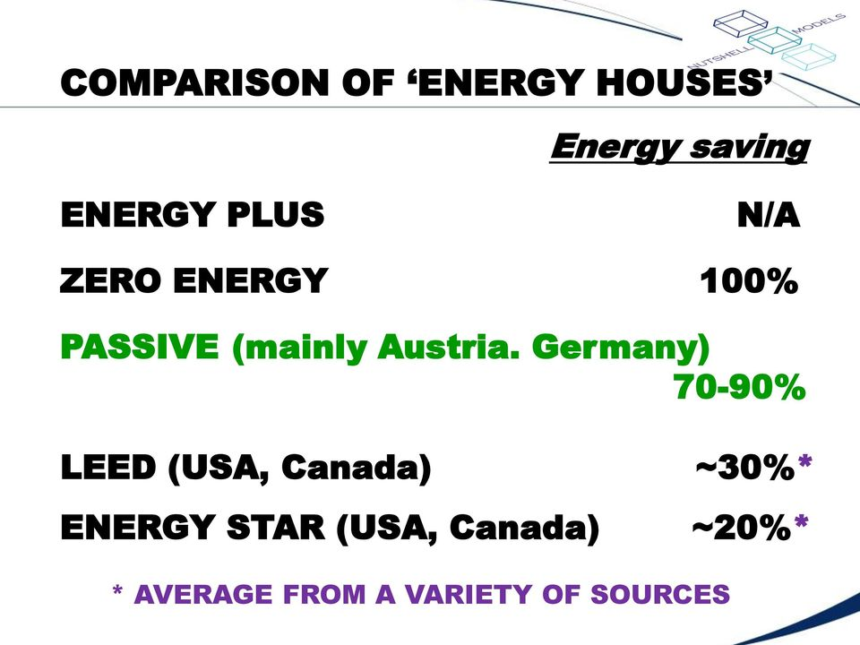 Germany) 70-90% LEED (USA, Canada) ~30%* ENERGY